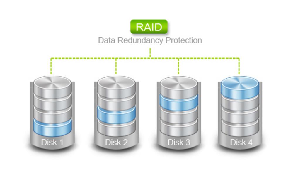 RAID 0, RAID 1, RAID 5, RAID 10 с пояснениями к диаграммам