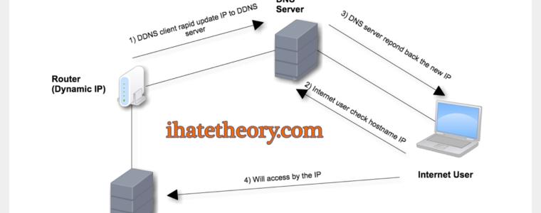 7 лучших провайдеров динамического DNS для бесплатного использования