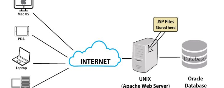 🐒 7 веб-серверов с открытым исходным кодом для маленьких и больших сайтов
