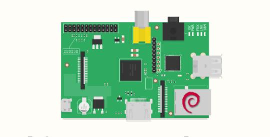 🇯🇴 PiShrink — как сделать образа для Raspberry Pi меньше по размеру