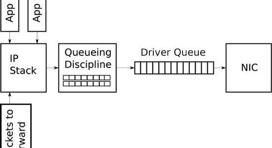 🔧 Как проверить размер кольцевого буфера сетевого интерфейса в CentOS / RHEL