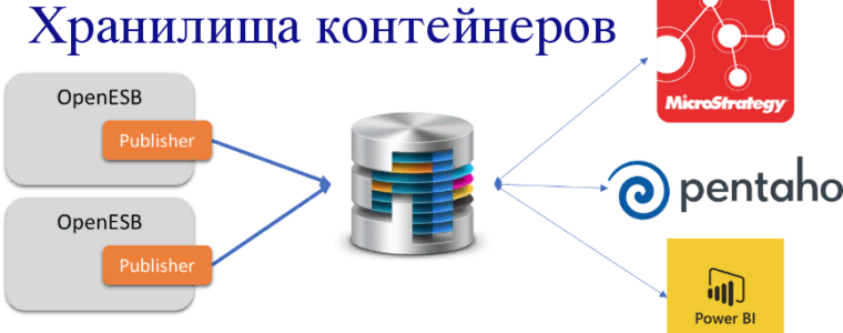 🐳 Лучшие решения для хранения контейнеров Kubernetes и Docker