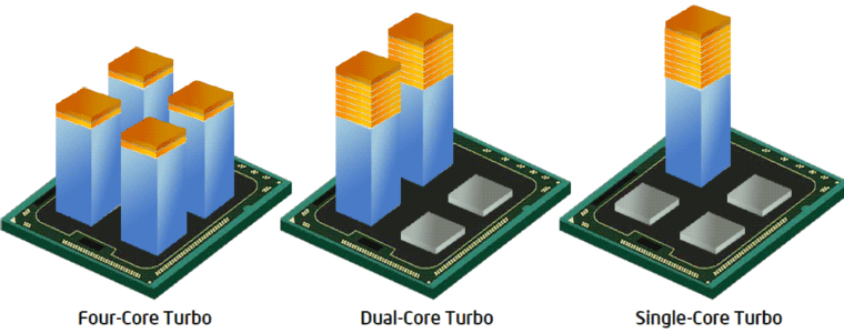 ☢️ Как отключить Intel Turbo Boost